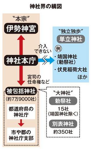神社界の構図.JPG